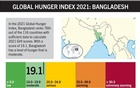 Bangladesh improves to 'moderate' on hunger index