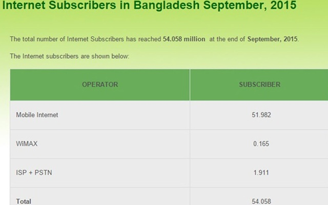 Number of fixed broadband users in Bangladesh growing - bdnews24 com