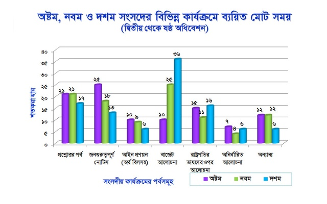 TIB graph on comparison of activities of three parliaments.