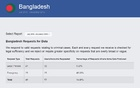 Facebook responded to 24 percent requests for account info by Bangladesh in July-December