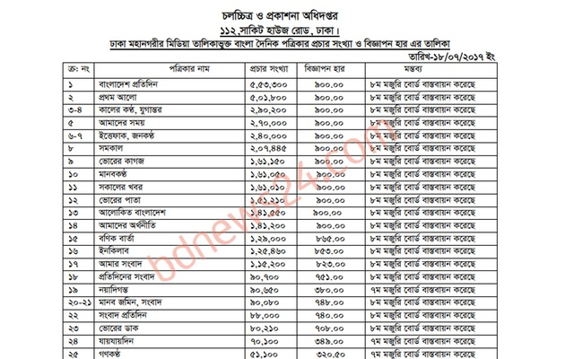 Amar Sangbad ranks 17 with a daily circulation of 115,200. Near the top of the list, Kaler Kantho and Jugantor have identical circulation, so do Ittefaq and Janakantha.