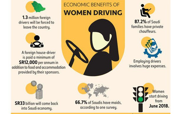 Infographic on effects of women drivers. Arab News