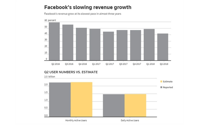 Facebook shares fall as user growth slows