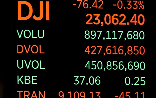 A screen displays the Dow Jones Industrial Average after the close of trading on the floor of the New York Stock Exchange (NYSE) in New York City, US, Dec 28, 2018. REUTERS