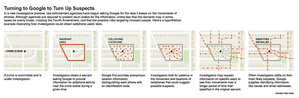 Google records people's locations worldwide. Now, investigators are using it to find suspects and witnesses near crimes, running the risk of snaring the innocent. (The New York Times)