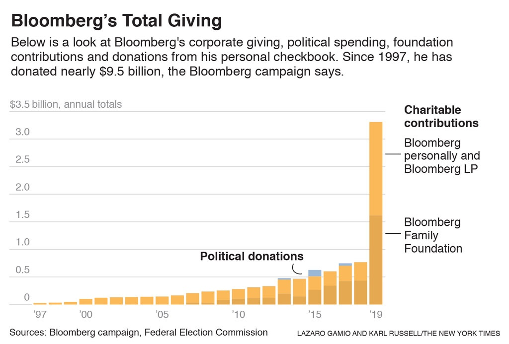 Michael Bloomberg's philanthropy has been a boon for progressive causes, earning support from Democrats nationwide even as parts of his record give them pause.