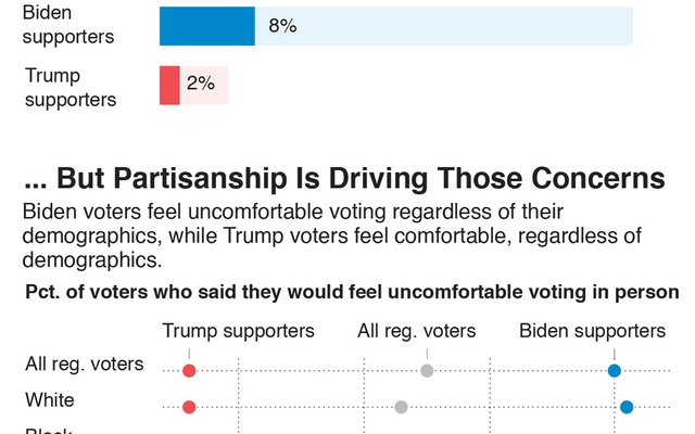 Former Vice President Joe Biden's supporters are far more likely to be concerned about in-person voting during the pandemic, and his wide polling lead among registered voters could narrow if their concerns persist to the election.