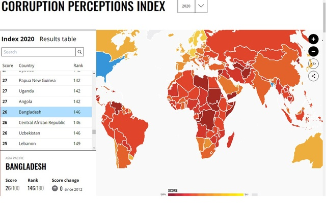 PH further drops two places in 2020 Corruption Perception Index