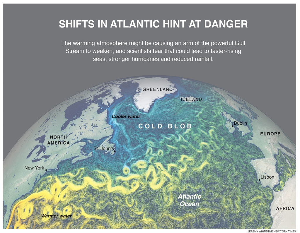 The warming atmosphere might be causing an arm of the powerful Gulf Stream to weaken, and scientists fear that could lead to faster-rising seas, stronger hurricanes and reduced rainfall.